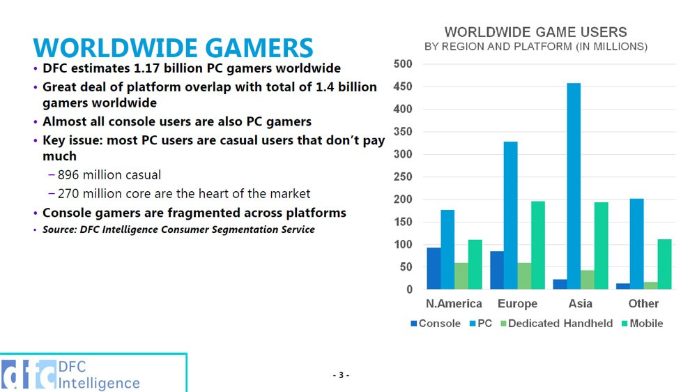 worldwide gamers