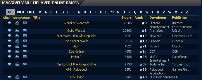 Guild Wars 2 - it's #2 MMO in xfire with 20K hours played and it's just beta!