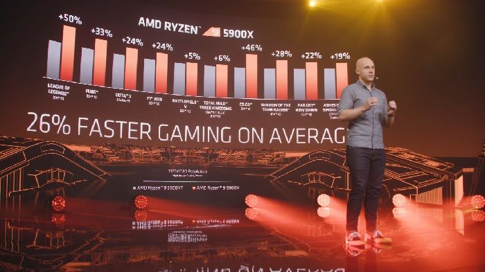 AMD Ryzen 5000 CPUs with Zen 3 architecture officially unveiled