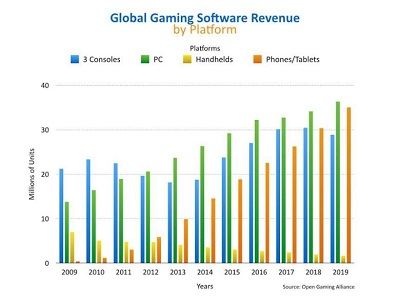 PC Gaming to Dominate to the Tune of $35B by 2018