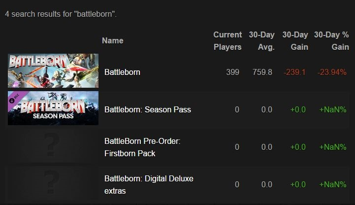 Active Player Numbers Have Dropped Drastically On Steam