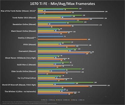 Nvidia GTX 1070 Ti Founder's Edition: A 1440p Powerhouse - MMORPG com