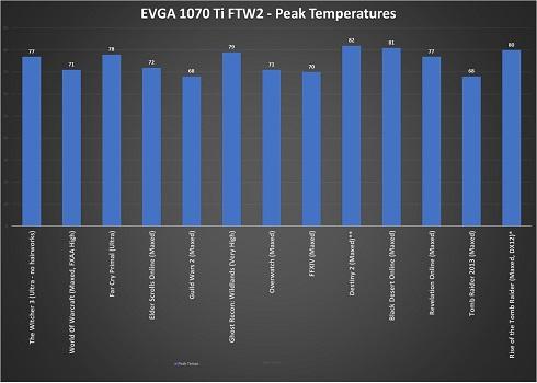 EVGA GTX 1070 Ti FTW2: Overclocking for the Masses - MMORPG com
