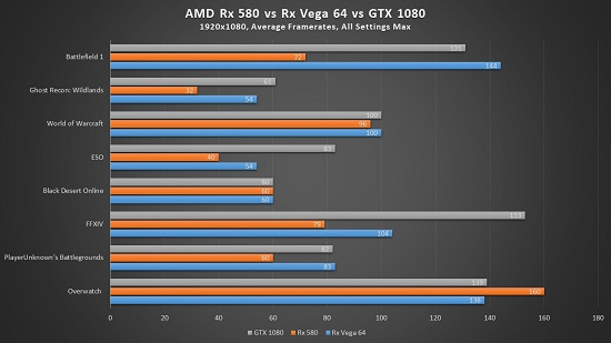 AMD Vega 64 Reference Edition - Was the Hype Worth the Wait