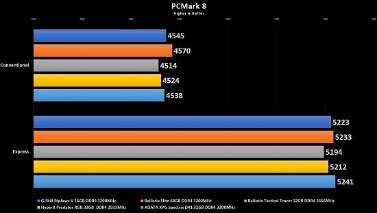 ADATA XPG Spectrix D41 DDR4-3200 32GB: Good Lighting, Better
