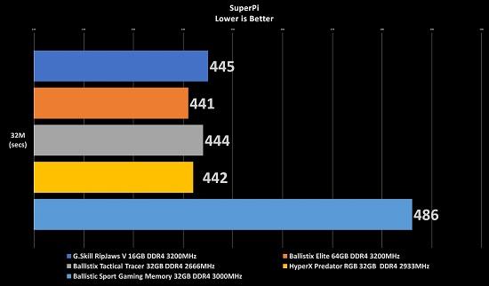 Ballistix Sport DDR4 3000MT/s AT Gaming Memory (32GB): ASUS