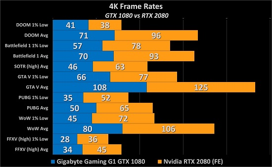 NVIDIA GeForce RTX 2080/2080 Ti Review: A New GPU King is Born