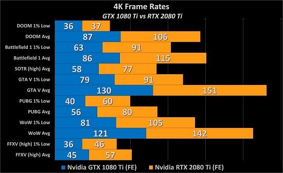 NVIDIA GeForce RTX 2080/2080 Ti Review: A New GPU King is Born