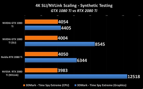 NVIDIA RTX 2080 Ti SLI: Worth It With NVLink? - MMORPG com