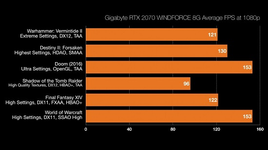 Gigabyte RTX 2070 WINDFORCE 8G Review - MMORPG com