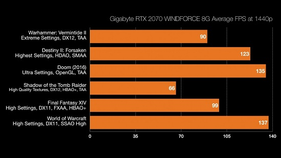 Rtx 2070 Wow Fps