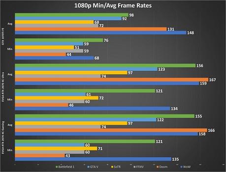 EVGA RTX 2070 XC Ultra & XC Gaming: Battle of the XCs - MMORPG com