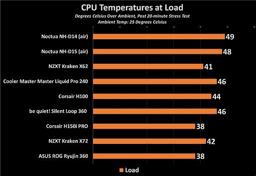 ASUS ROG Ryujin 360 AIO CPU Cooler Review - MMORPG com