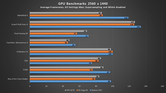 AMD Radeon VII Review - More Compelling Than Ray Tracing