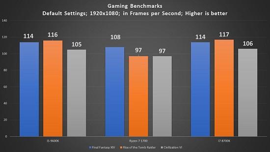 i5-9600K Review - A Solid Mid-Range Option - MMORPG com