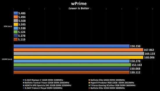 Ballistix Elite DDR4-3600 DRAM (32GB) Review - MMORPG com