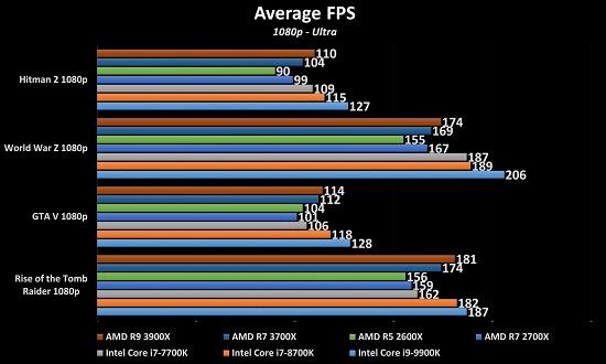AMD Ryzen R7 3700X & R9 3900X Review - MMORPG com