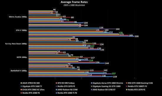 AMD Radeon RX 5700 & RX 5700 XT Review - MMORPG com