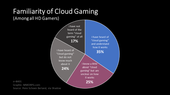 Exclusive: Research Shows Cloud Gaming Could Boom - MMORPG com