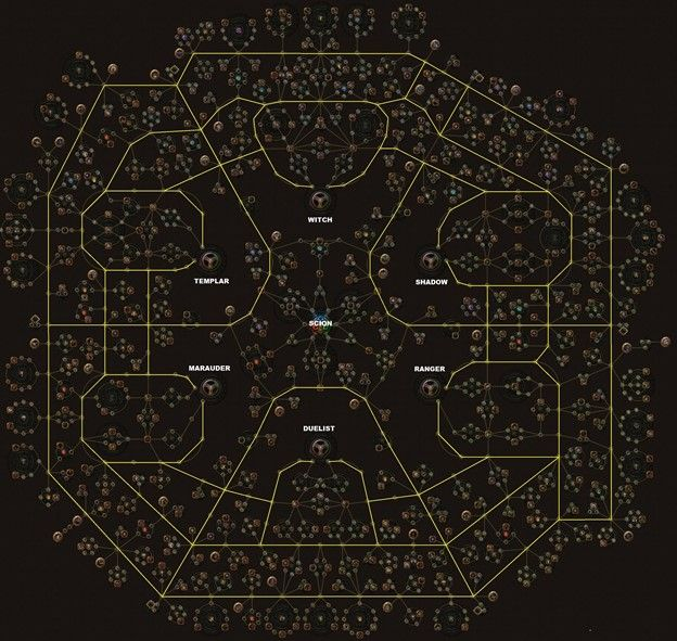 Path of Exile Skill Tree Pathing