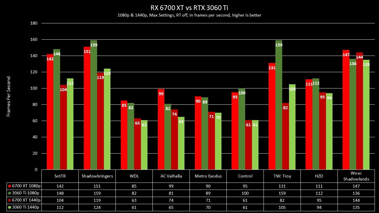 RX 6700 XT vs RTX 3060 Ti FE