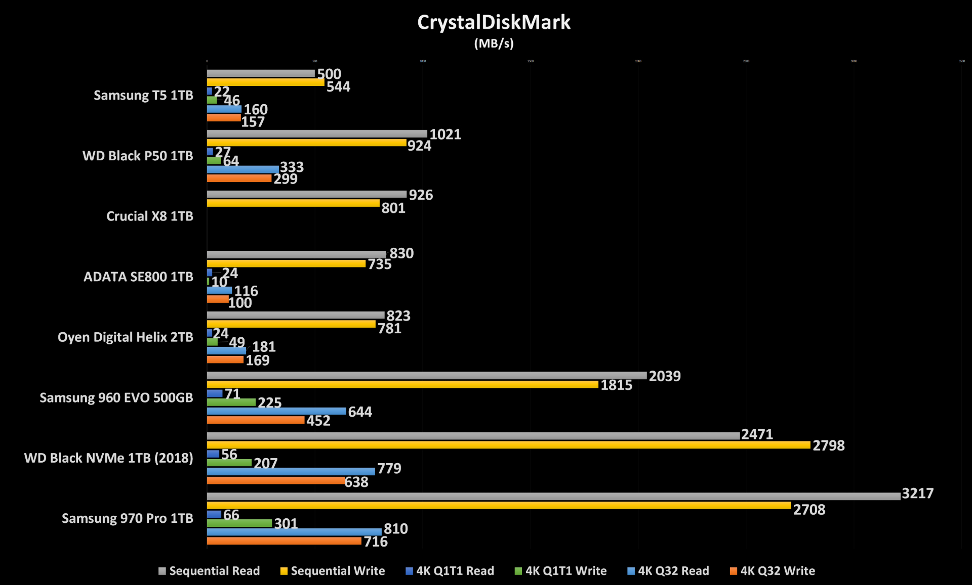 WD P50 CrystalDiskMark Results