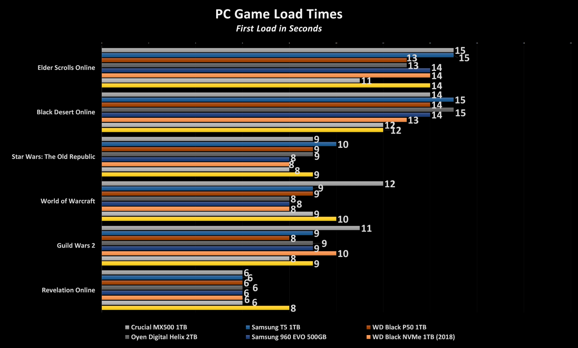 WD P50 PC Gaming Load Times