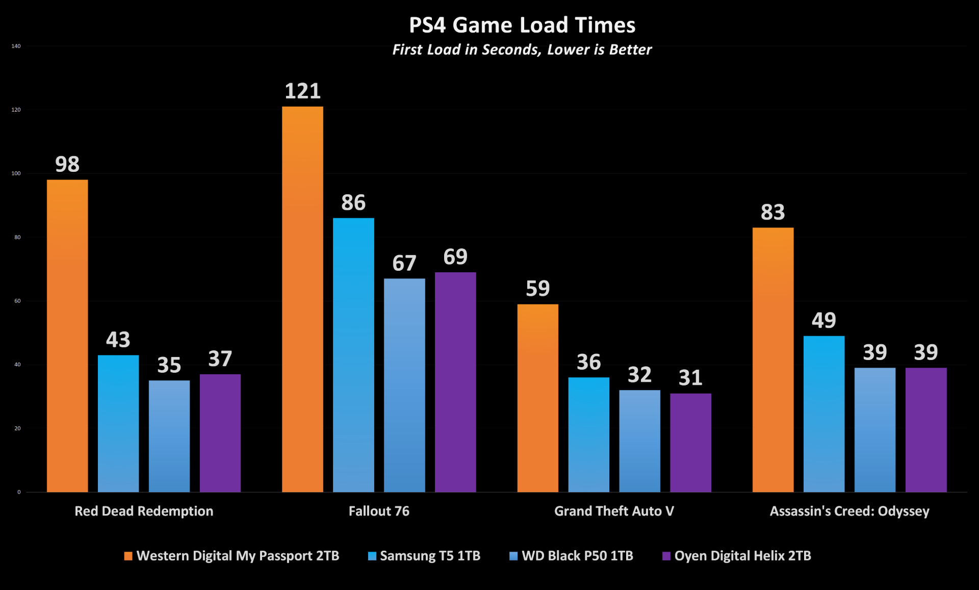 WD Black P50 PS4 Pro Load Times