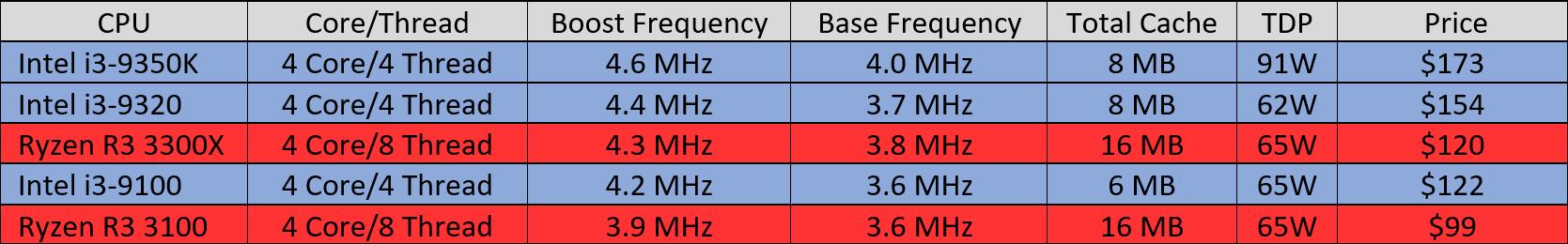 Ryzen R3 vs Intel i3