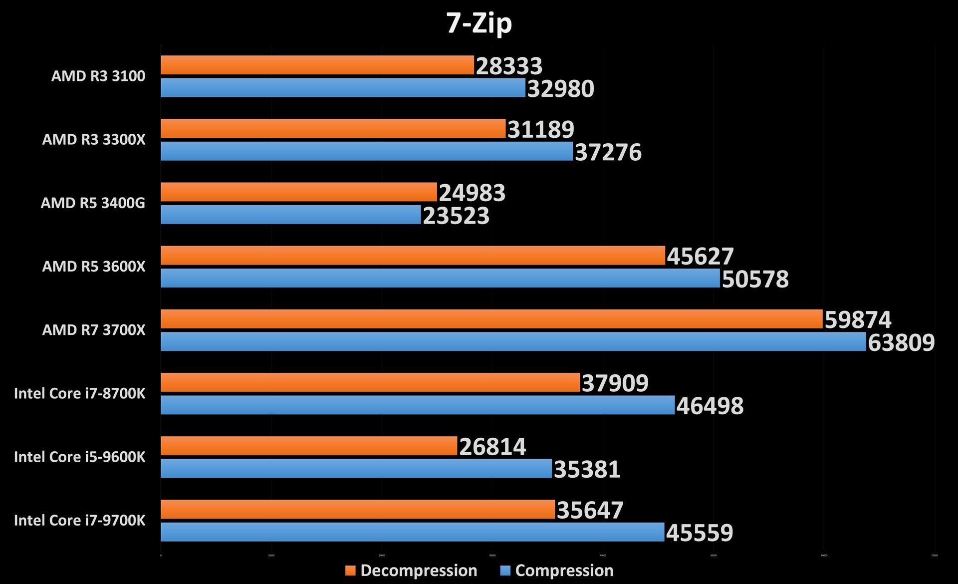 Ryzen 3 3300X and 3100 7-Zip