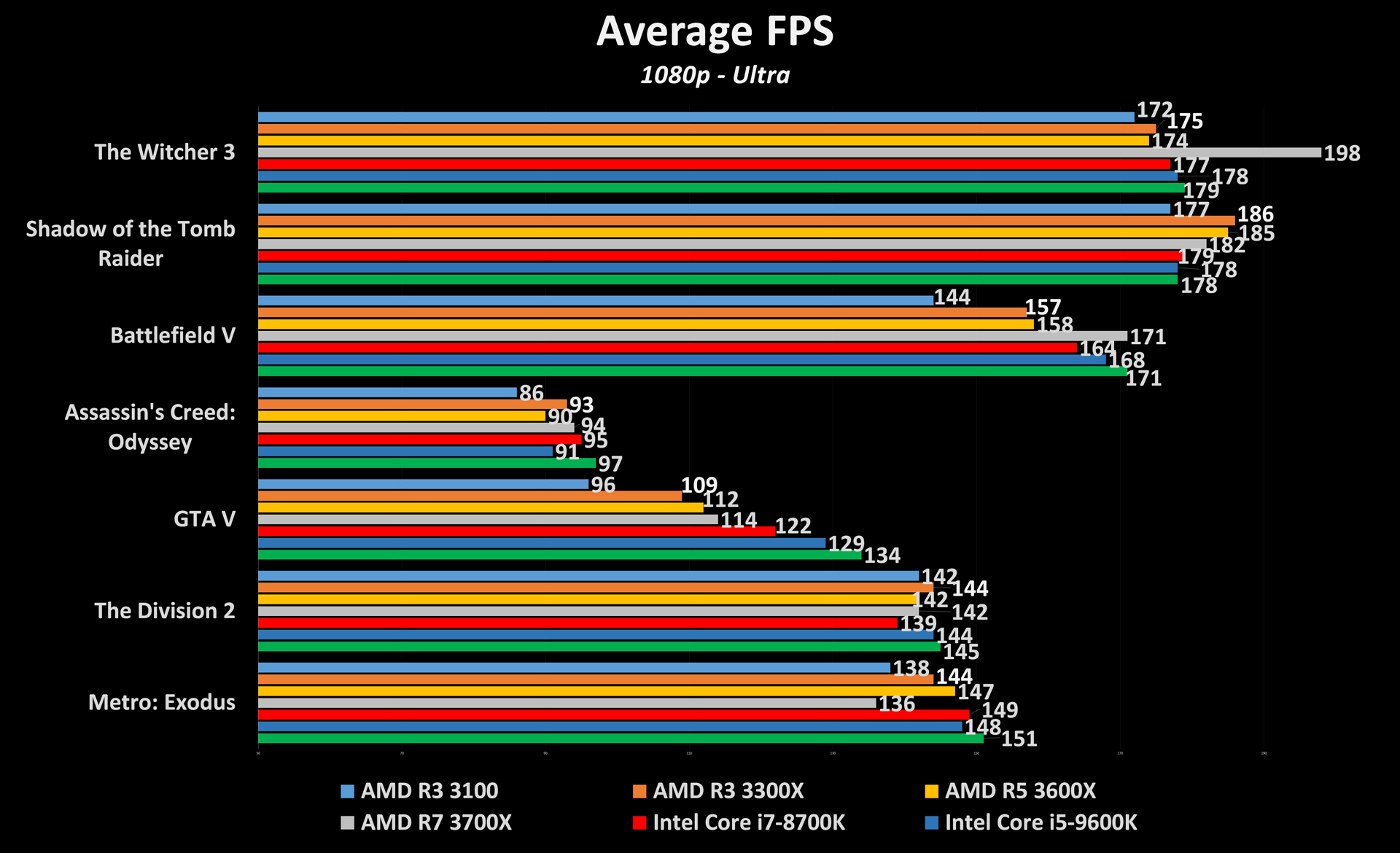 Ryzen 3 3300X and 3100 Gaming Performance