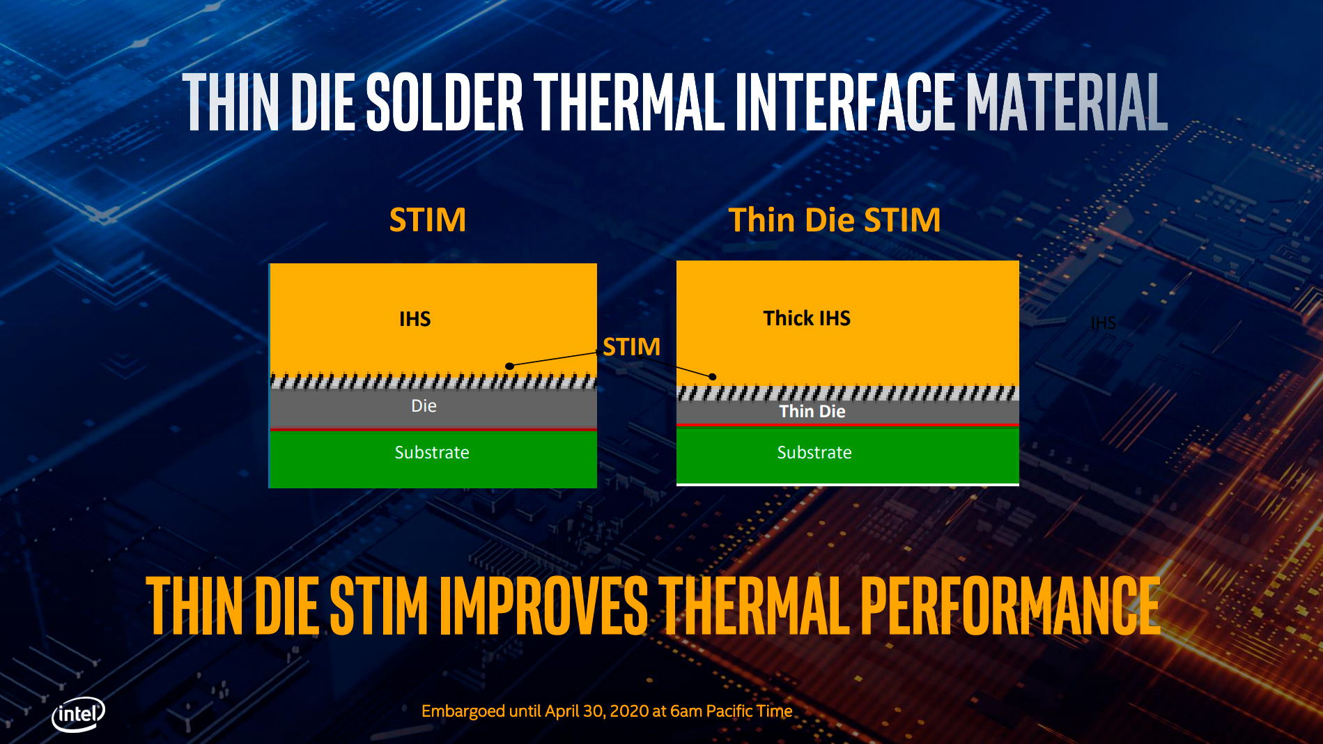 Intel 10th Generation Thermal Improvements