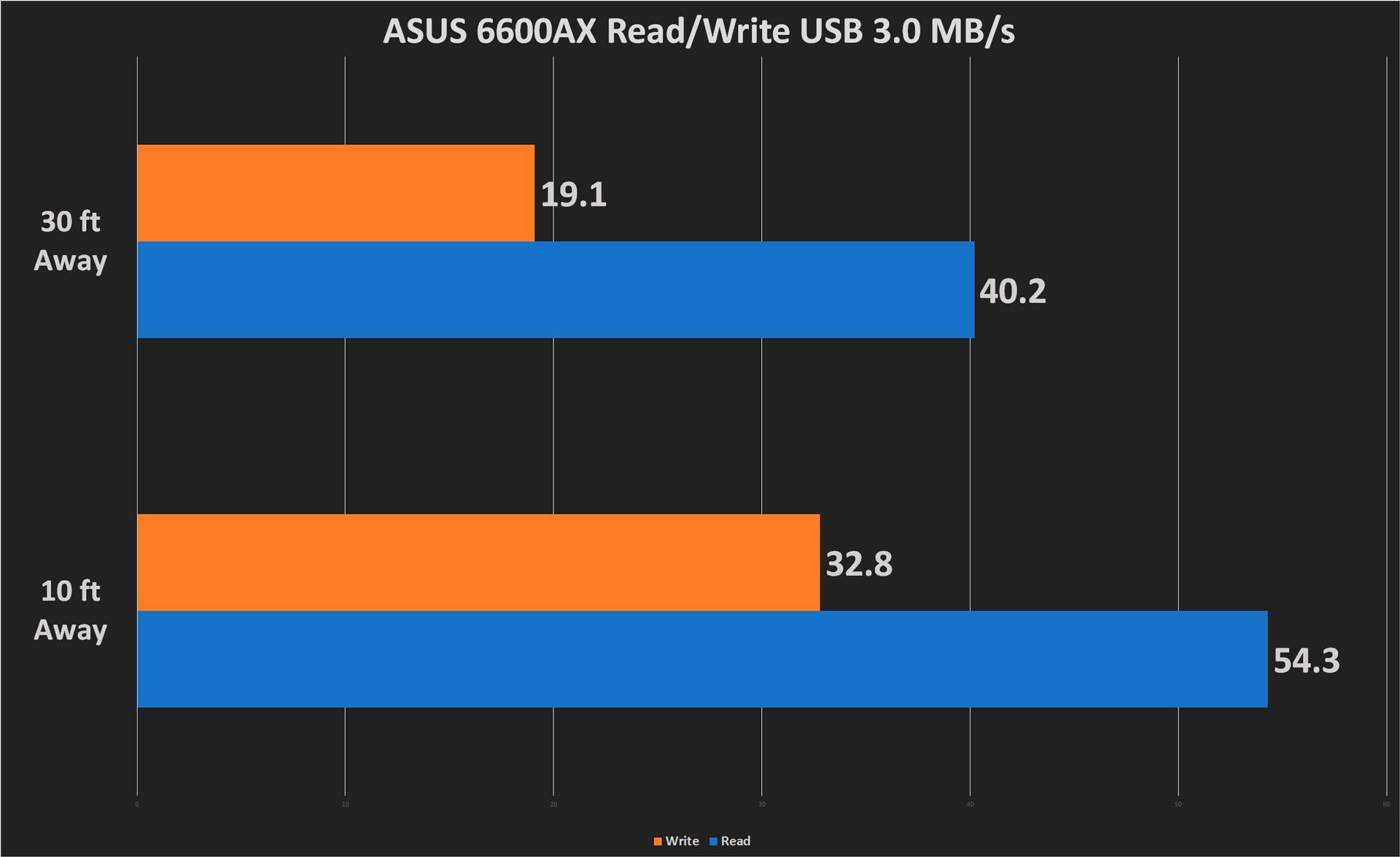 USB Performance