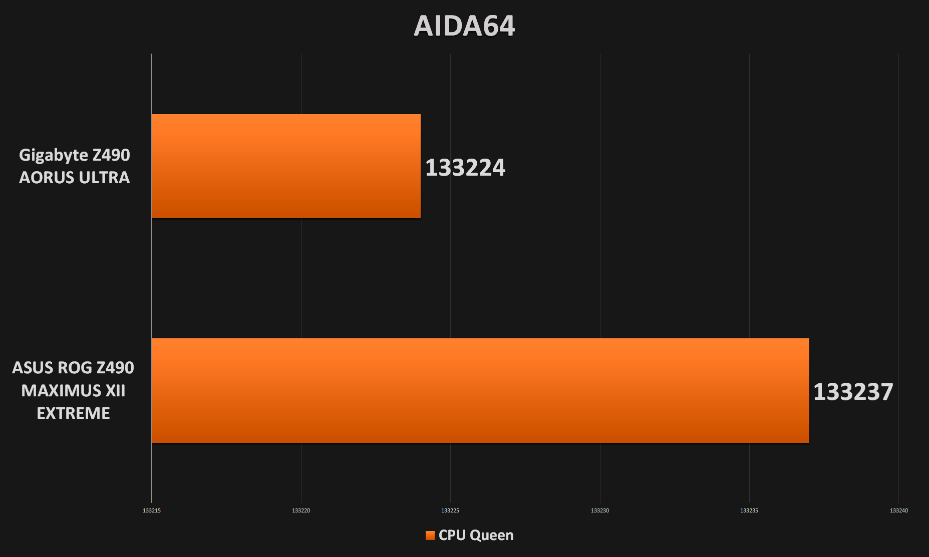 AIDA64 Results