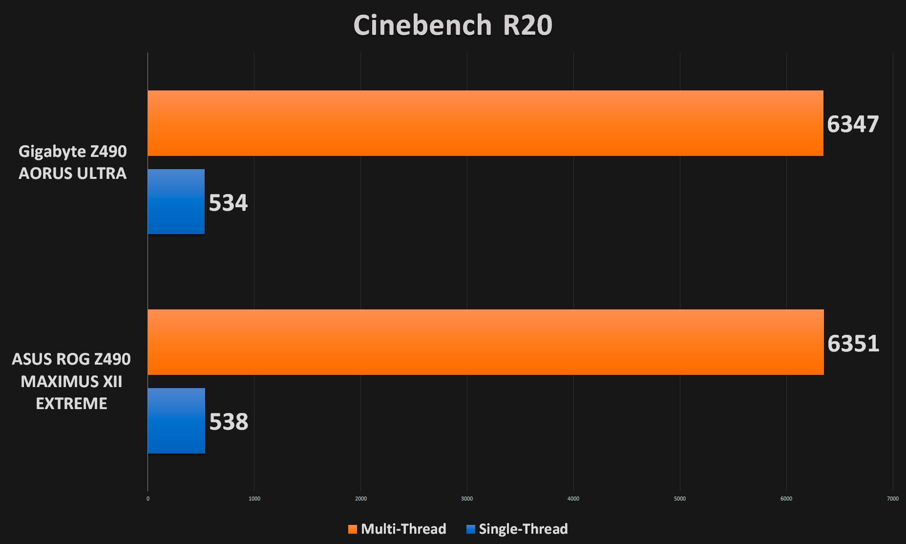 Cinebench R20 Results
