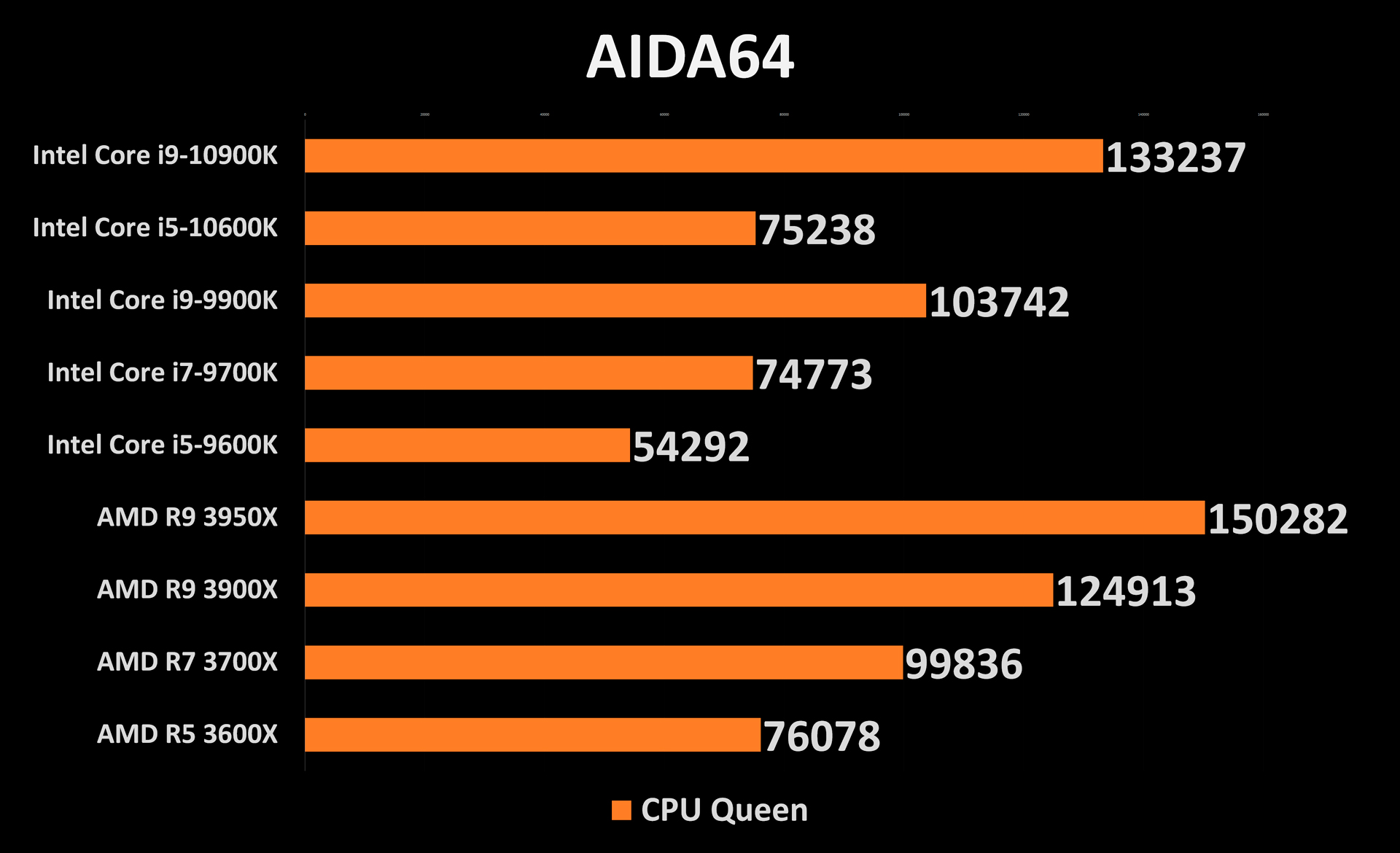 10900K and 10600K AIDA64 Performance