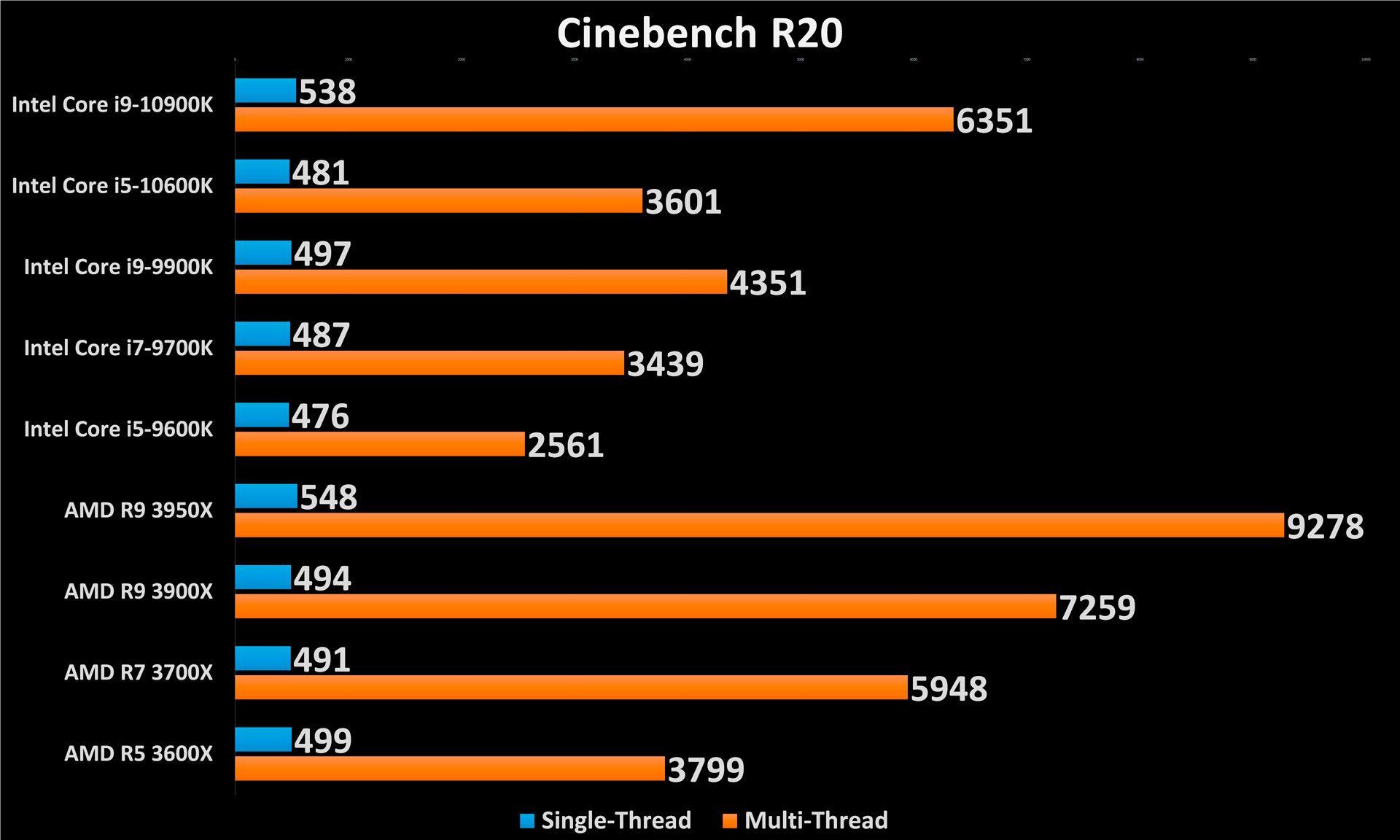 10900K and 10600K Cinebench R20 Performance