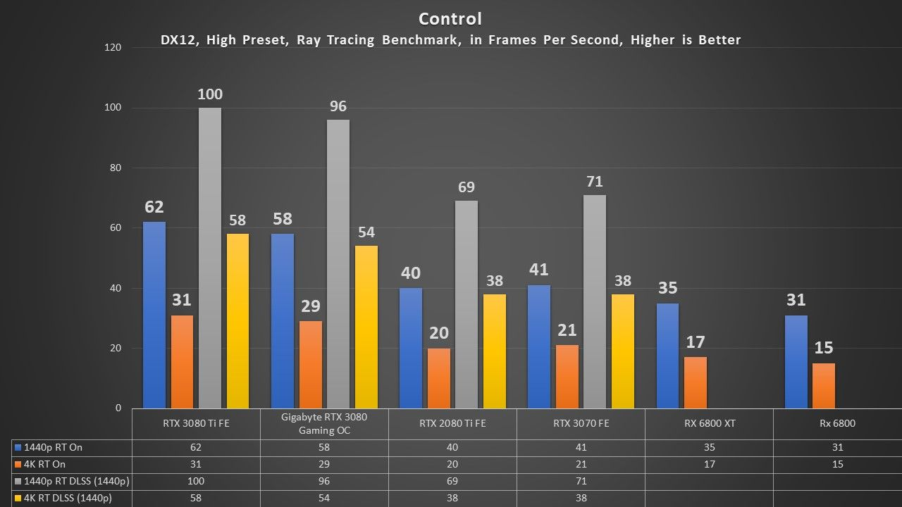 RTX 3080 Ti Control Ray Tracing Results