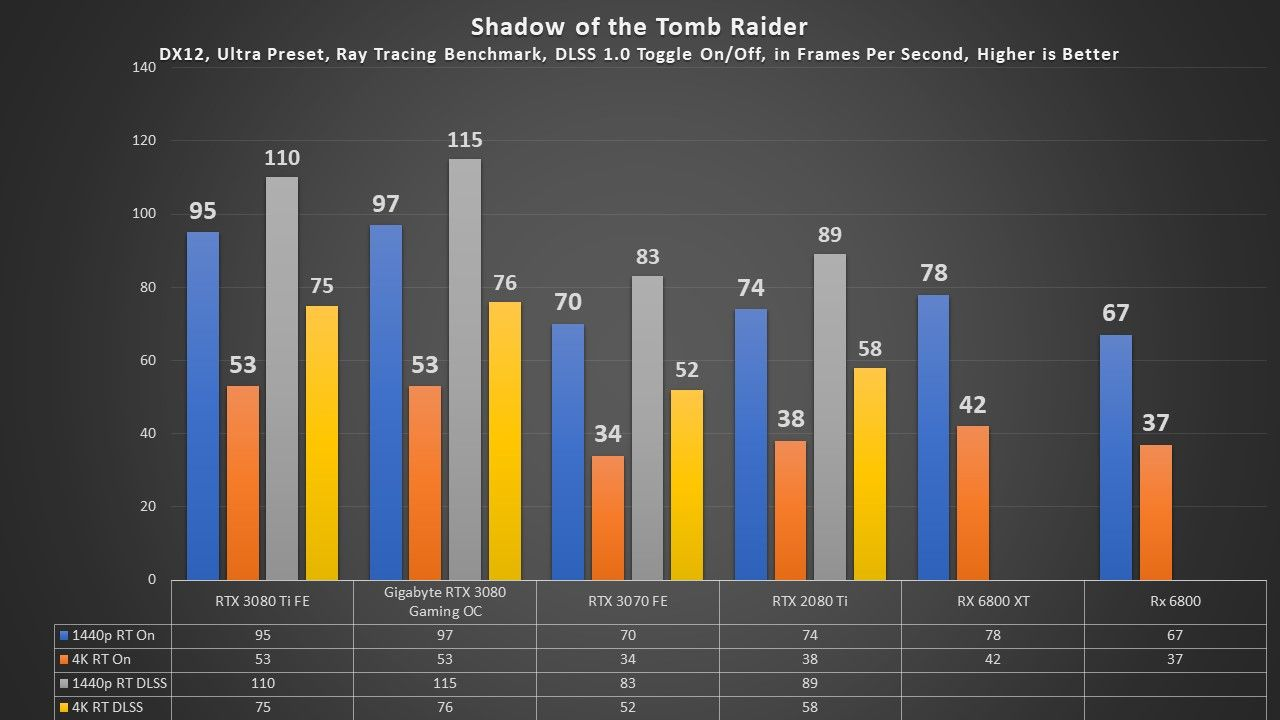 RTX 3080 Ti Shadow of the Tomb Raider Ray Tracing Results