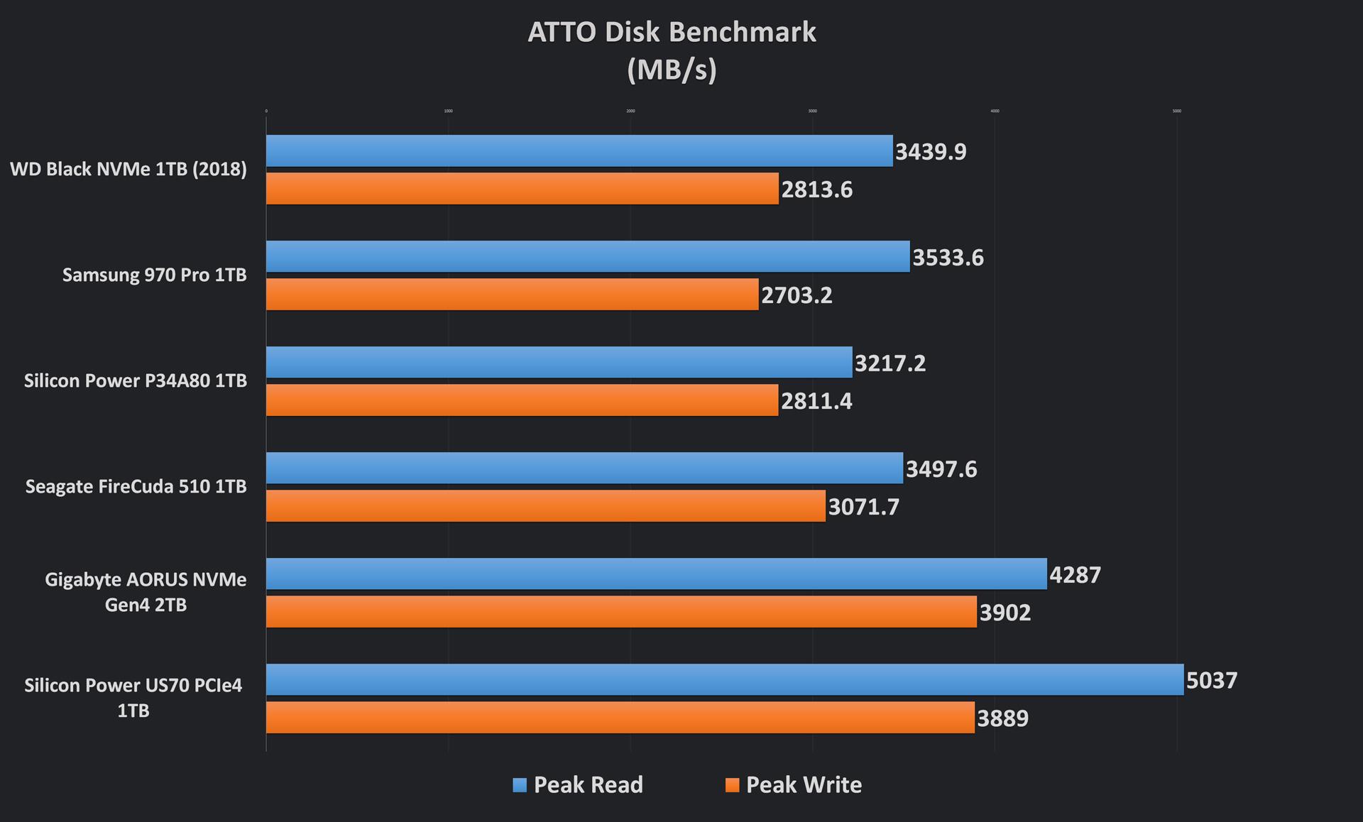 Silicon Power US70 ATTO Results