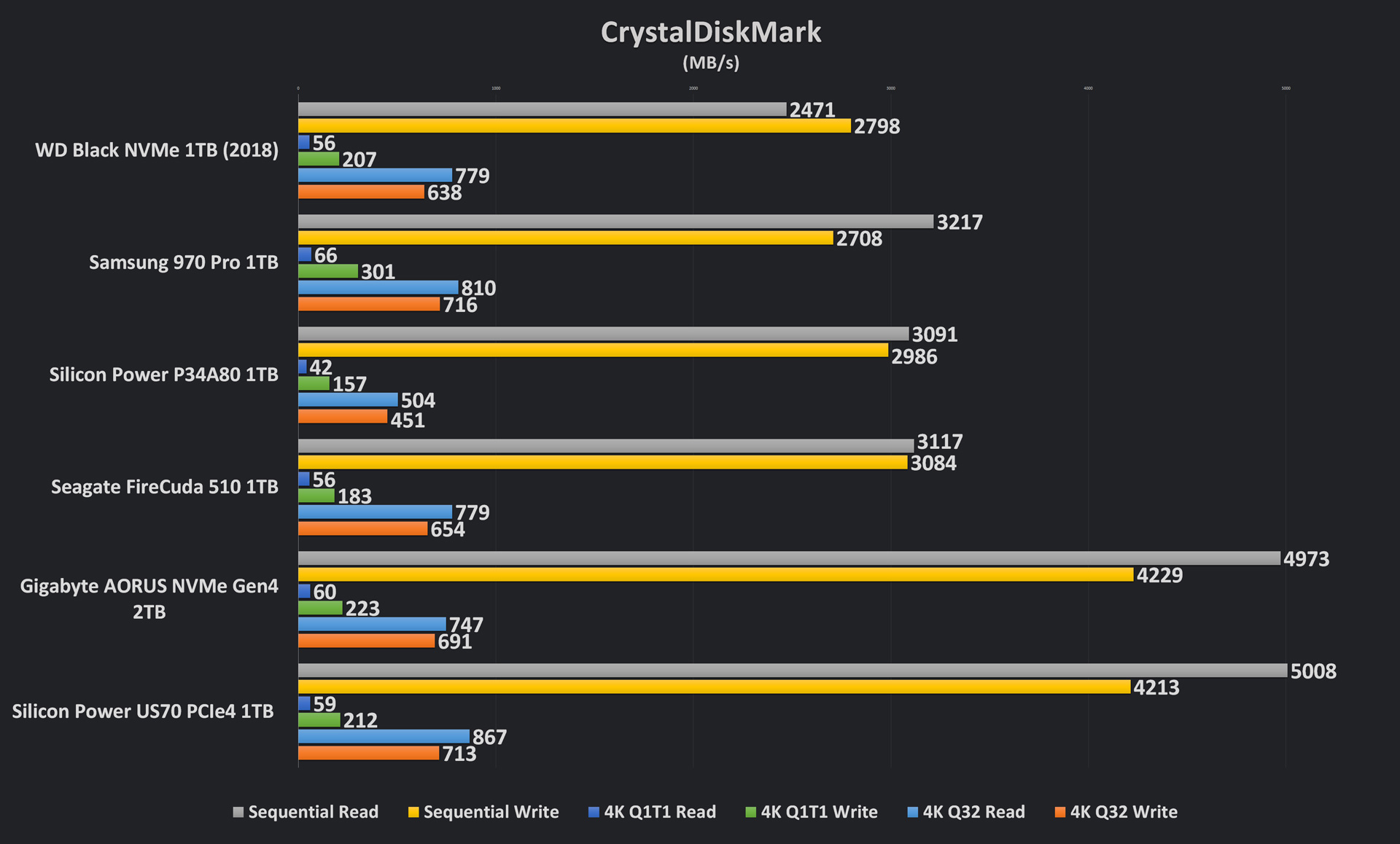Silicon Power US70 CrystalDiskMark Results