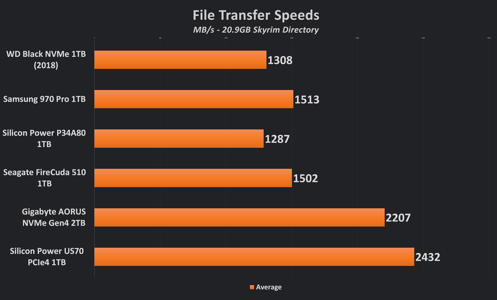 Silicon Power US70 File Transfer Test Results