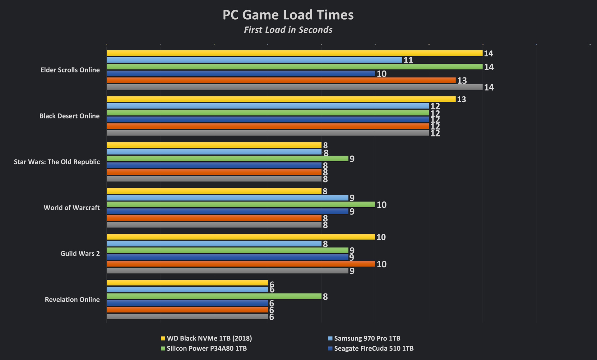 Silicon Power US70 PC Game Load Times
