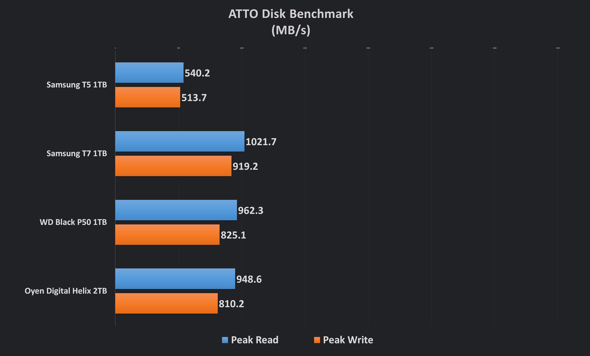 T7 SSD ATTO