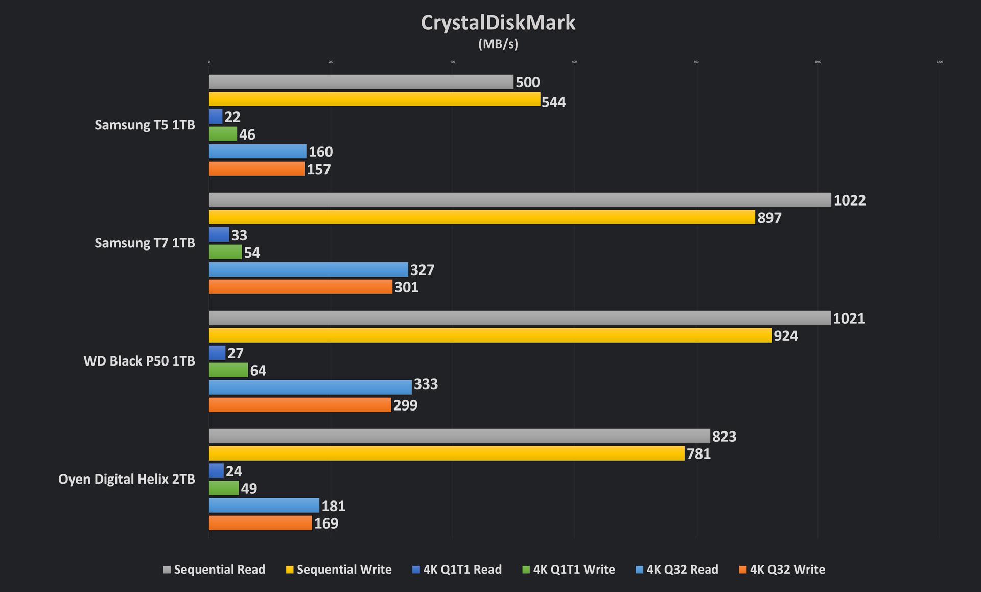 T7 SSD CrystalDiskMark