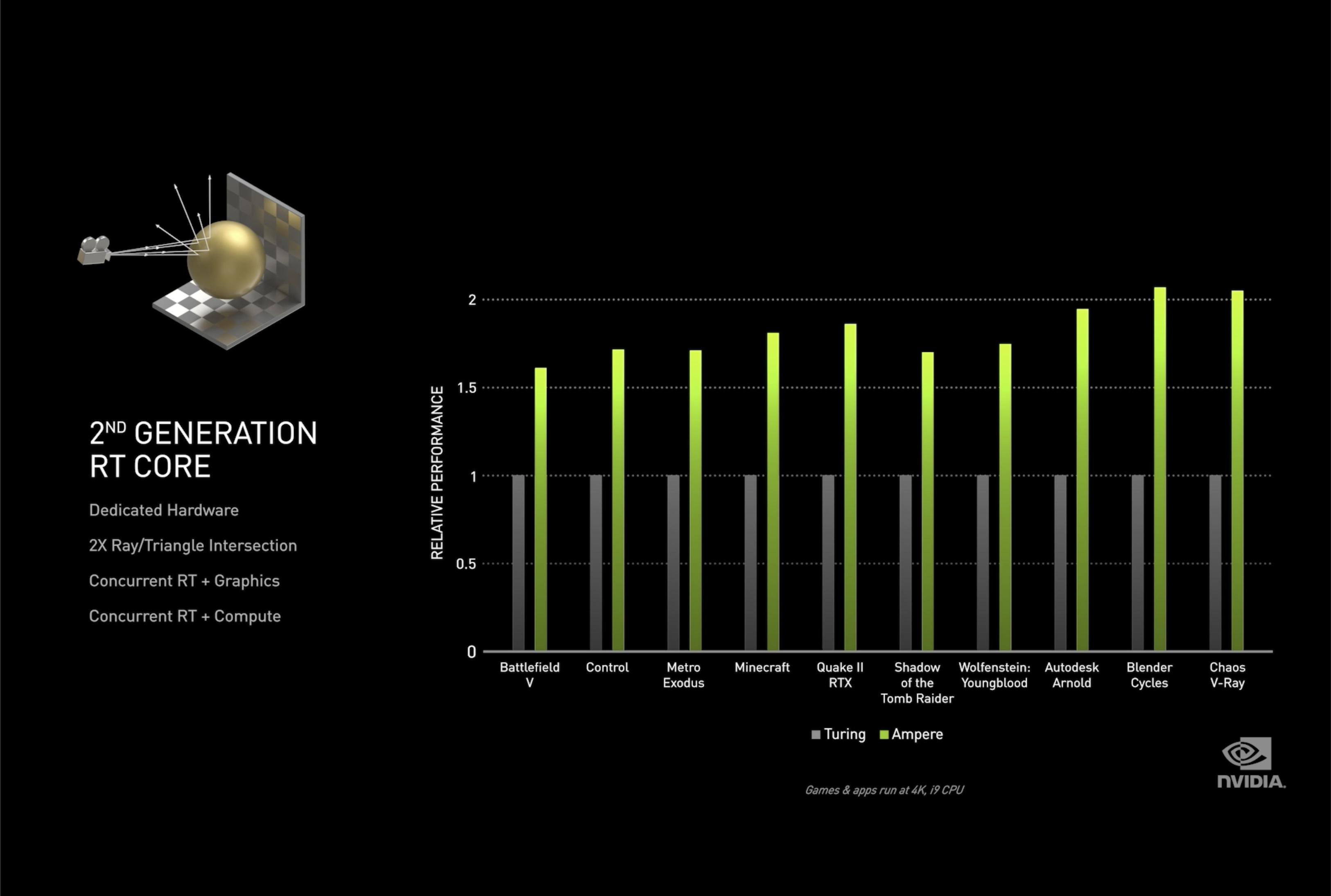 Aumento del rendimiento de RTX 30 sobre RTX 20