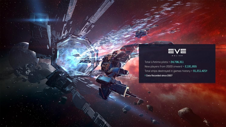 EVE Online Infographic