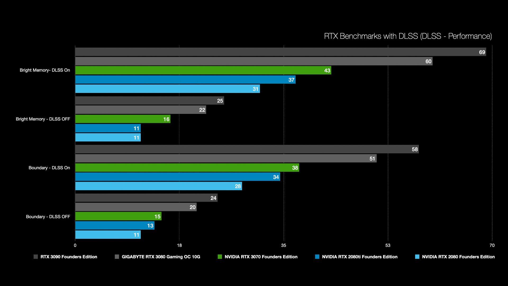 1440p RTX Performance