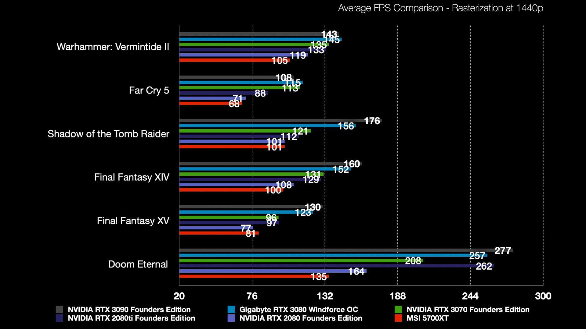 Rasterization 1440p