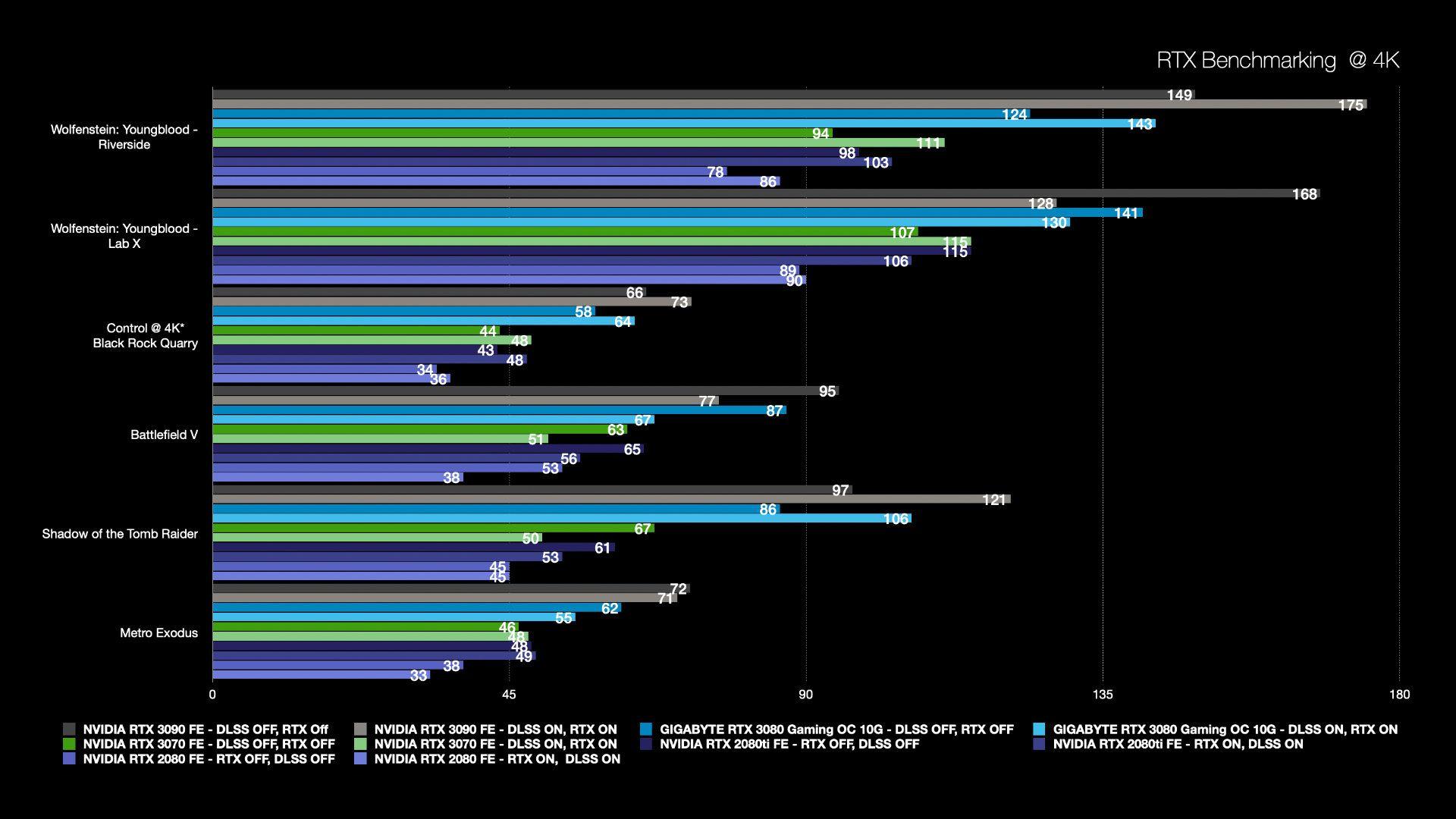 4K RTX Performance